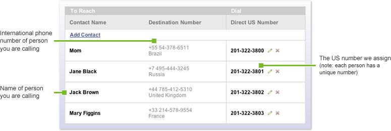 Direct international dialing